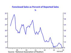 Foreclosed Sales Down