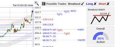 StockConsultant.com - TAP ($TAP) Molson Coors Brewing stock remains strong w/ bull flag breakout watch above 110.69, charts and analysis