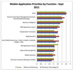 BI in top 5 priorities on mobile