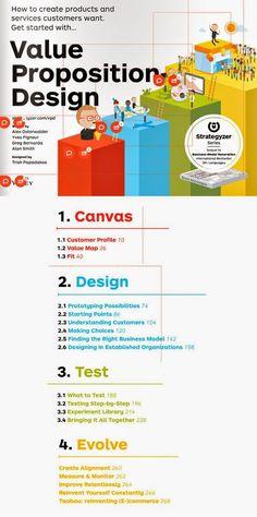 """Esta herramienta utiliza principios del """"design thinking"""" y es de gran ayuda para empresarios y emprendedores a la hora de diseñar product..."""