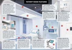 patient rooms of the future | The Hospital Room of the Future: A patient-centered design could ...