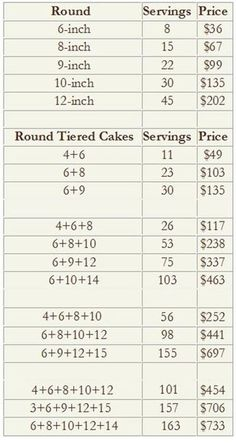 Servings & Prices Cake Serving Guide, Cake Serving Chart, Cake Sizes And Servings, Cake Servings, Cake Portions, Marshmallow Fondant, Baking Business, Cake Business, Princess Crown Cake