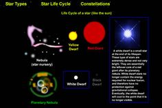Science Topics for Kids in Elementary and Middle School « Science Games, Science Topics, Science Ideas, Fourth Grade Science, Star Nursery, Interactive Activities, Space Travel, Middle School, Teaching