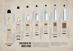 #Mobilephone evolution #infographic