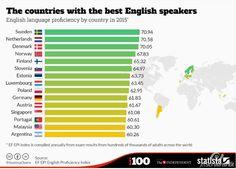 Lesson Plan: Do you Speak English? | Blog de Cristina