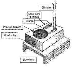 Rocket Stoves, Boilers and Patsari cookstove - Haiti Reconstruction