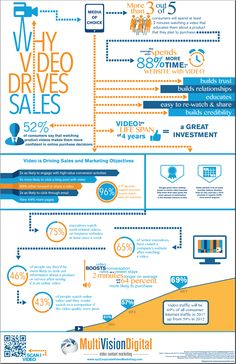 Why Videos Drive Sales: 2014, The Year of Video [INFOGRAPHIC]