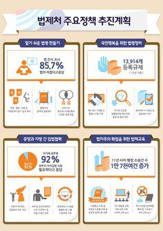 [Infographic] 2013년 법제처의 업무보고에 관한 인포그래픽_02