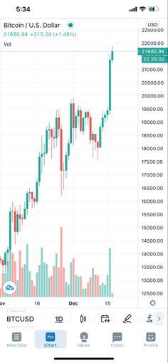 bitcoin piace cap max