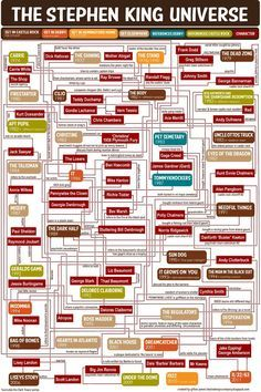The Stephen King Universe Flow Chart ~ Created by Gillian James and posted on Tessie Girl . Interesting flow on Stephens characters. BUT does not include the Dark Tower which is referenced in so many of his other novels I Love Books, Books To Read, Big Books, Amazing Books, The Dark Tower Series, Science Fiction, Carrie White, Steven King, Classic Books