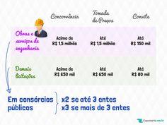 Comparação entre Concorrência, Tomada de Preços e Convite