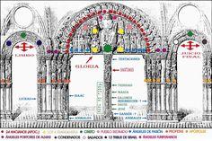 portico de la gloria catedral santiago de compostela / description of the entrance (doorway to glory) to the Santiago De Compostela cathedral