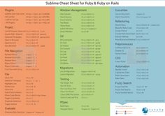Sublime Text Cheat Sheet for Ruby on Rails Development, Testing & Deployment