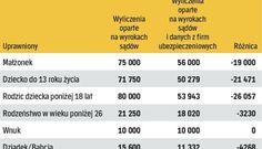 Zadośćuczynienia za śmierć członka rodziny z urzędowej tabeli - Ubezpieczenia i odszkodowania - rp.pl Weather, Weather Crafts
