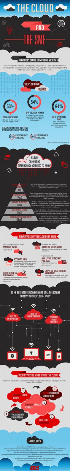 What Do You Need To Know About #Cloud Computing And Why? #infographic