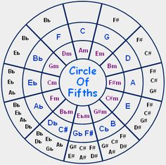 picture about Printable Circle of Fifths named 26 Most straightforward Circle of Fifths pics inside 2019 Circle of fifths