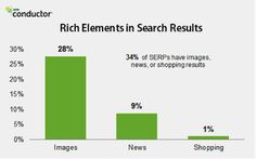 Google Search Features Images, News or Shopping Results 34% of the Time [Study]