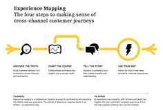 experience map process