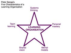 Successful Change Management: Learning Organisations