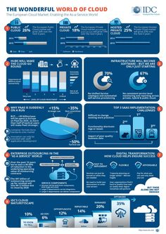 """""""Excellent takeaway from Cloud Exec Dinner The European Market (infographic) Cloud Computing Technology, Cloud Computing Services, Technology World, Computer Technology, Computer Programming, Benefits Of Cloud Computing, Operations Management, Computer Network, Humor"""
