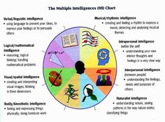 the different multiple intelligences | Multiple-Intelligences