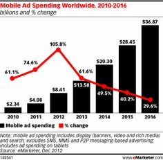 In 2012, mobile spending was at 8.41 billion, according to eMarketer's forecast—up from just over 4 billion the year before and 2.34 billion in 2010. eMarketer's estimates of worldwide mobile ad spending include dollars going toward display and search advertising only, and exclude spending on messaging-based formats. Spending on tablets is also included.