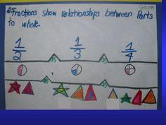 brace map for fractions