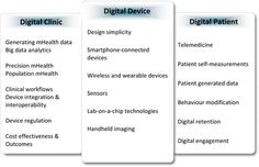 Image result for digitization of healthcare