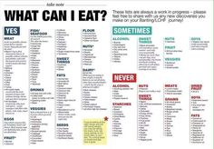 Foods on the Low Carb High Fat Diet you can eat, Diabetic food plans, Diabetes, LCHF Tthe 3 Week Diet 1200 Calorie Diet Meal Plans, Low Carb Meal Plan, Keto Diet Plan, Keto Menu Plan, Zero Carb Diet Plan, Diet Plans, 6 Week Diet Plan, Lchf Meal Plan, Low Fat Diet Plan