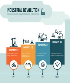 Industry is the phase in the Industrial Revolution that focuses heavily on interconnectivity, automation, machine learning, and real-time data. Industrial Engineering, Digital Technology, New Technology, What Is Industry, Cyber Physical System, 4 Industrial Revolutions, Gnu Linux, Innovation, Fourth Industrial Revolution