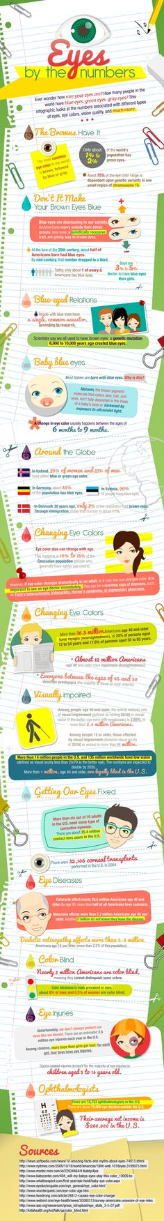 Datos Sobre los Ojos | Eyes by the Numbers