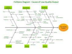 ConceptDraw Samples | Fishbone diagram