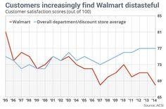 Walmart losing ground on customer satisfaction