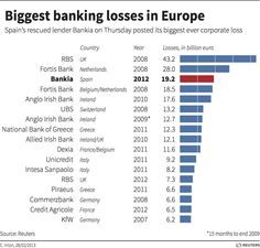 Biggest banking losses in Europe - graphic of the day