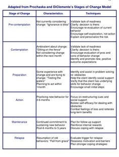 Stages of Change from http://www.docstoc.com/docs/42223219/Adapted-from-Prochaska-and-DiClementes-Stages-of-Change-Model