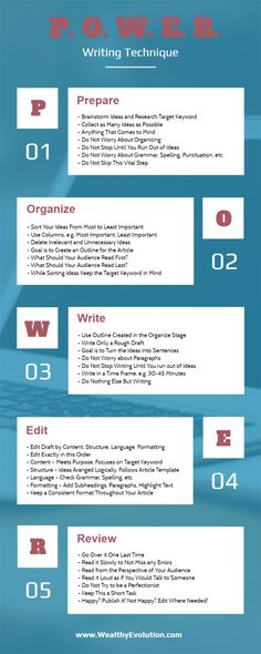 The P.O.W.E.R. writing technique to increase your article writing productivity @ http://wealthyevolution.com/article-writing-template/    #articlewriting #blogging #contentmarketing #infographic