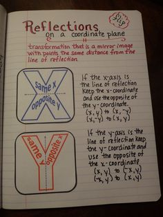 Great transformations to be done with graph paper - foldables coordinate plane reflections over the x-axis and y-axis