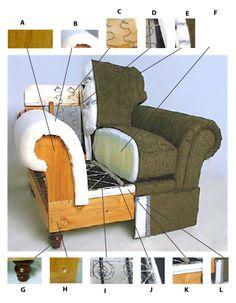 Embodied energy needed to make one sofa | O ECOTEXTILES