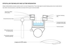 P2: The ETFE pillow technology