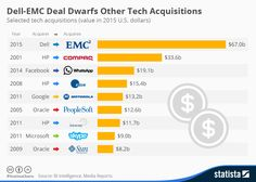 Las mayores adquisiciones de empresas tecnológicas #infografia #infographic #techInfographic: Dell-EMC Deal Dwarfs Other Tech Acquisitions   Statista
