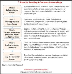 5 Steps For Creating A Customer Journey Map