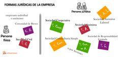 Distintas formas jurídicas que pueden adoptar las empresas españolas.