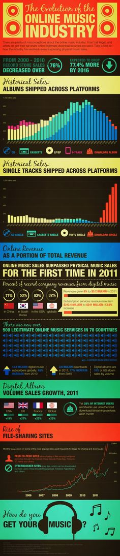 Evolution of the Online Music Industry Infographic
