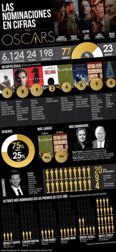 Las nominaciones de los Oscars en cifras