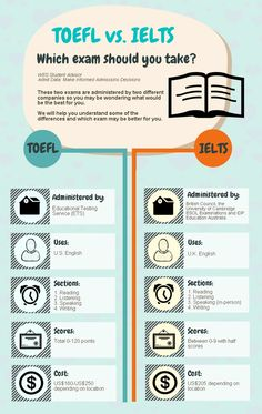 This useful graphic will help you to choose the right exam for you! Plus, you will get tips on how to prepare for IELTS and TOEFL exams