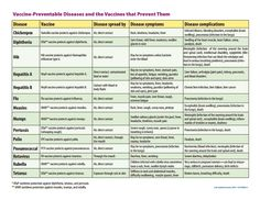 Chart of Diseases and Vaccines that prevent them