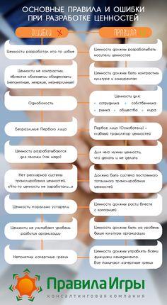 """Как быстро узнать, работают ли ценности в Вашей семье и компании? Посмотрите, энергичны ли сотрудники, бодры ли Ваши родные?  Эта инфографика с основными ошибками и правилами разработки ценностей - результат встречи Клуба управленцев """"Зачем компании нужны ценности?"""".  Хотите узнать больше о том, как управлять идеологией и создать команду единомышленников?   Только до 2 апреля действует спец.предложение на корпоративную сессию управления идеологией. Звоните: +7 (495) 961 1763…"""