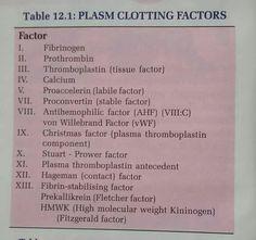 Plasma factors