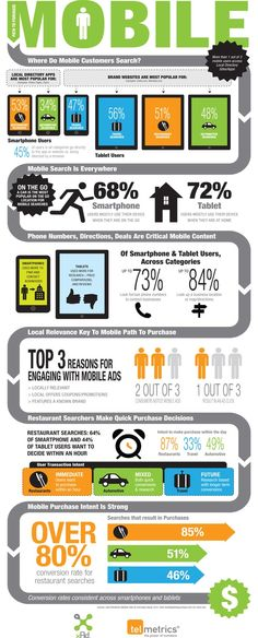 The study dissects consumer mobile purchase behavior related to the Travel, Restaurant, and Auto categories.