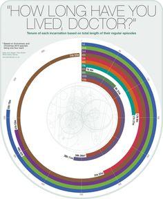 La durée de vie à lécran des différents Doctor Who dure temp ecran dr who serie 654x800